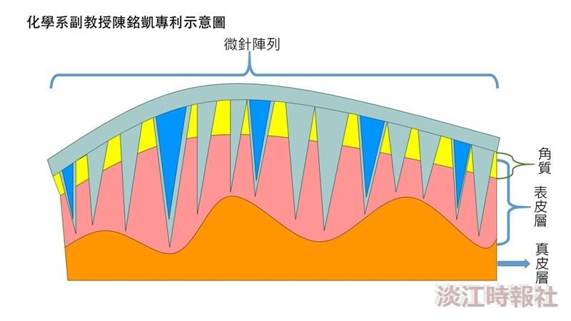 化學系陳銘凱獲臺日專利