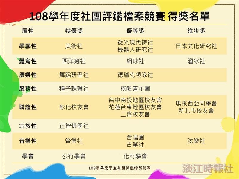 108社團評鑑得獎名單