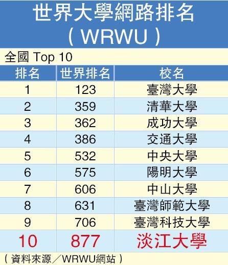 WRWU2020世界大學網路排名全國前10名