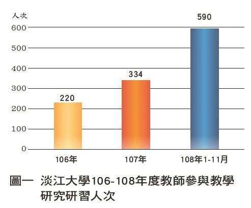 淡江大學106-108年度教師參與教學研究研習人次
