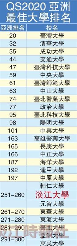 QS2020亞洲最佳大學排名