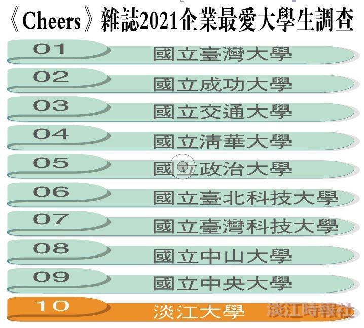 《Cheers》「企業最愛大學畢業生」淡江連續24年私校第一 三化教育育才化人