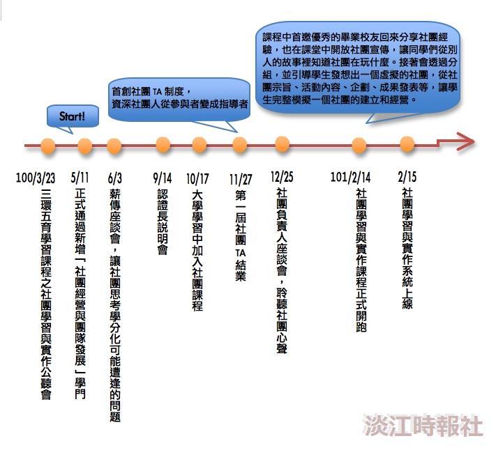 社團學分化時間歷程(製圖/李又如)
