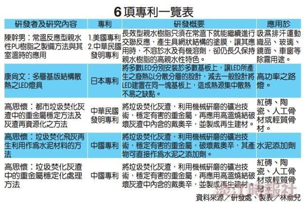 高思懷、康尚文、陳幹男研發成果獲6項專利