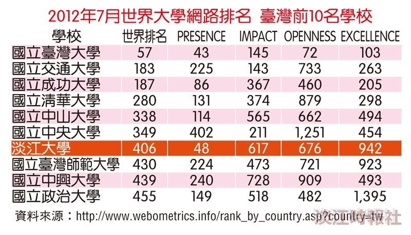 2012年7月世界大學網路排名